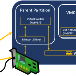 Accélérations synthétiques en bref - Windows Server 2016 - Communauté Microsoft Tech   - Serveur d'impression