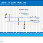 Comment mettre à niveau sur place Windows Server 2008 R2 vers Windows Server 2019   - Serveur d'impression